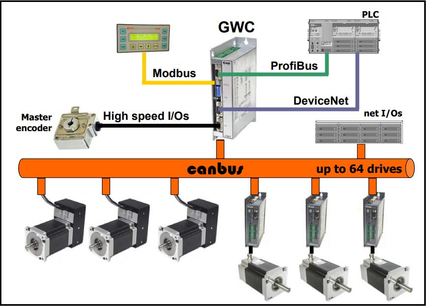 Диаграмма применения GWC