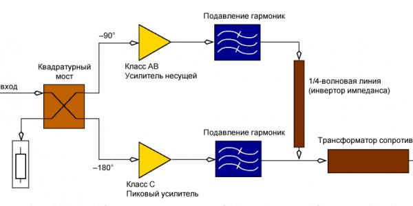 Усилитель Догерти и его применение для усиления сигналов с амплитудной модуляцией